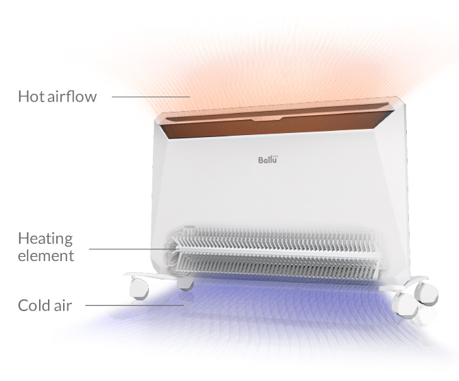 Electric convection radiator