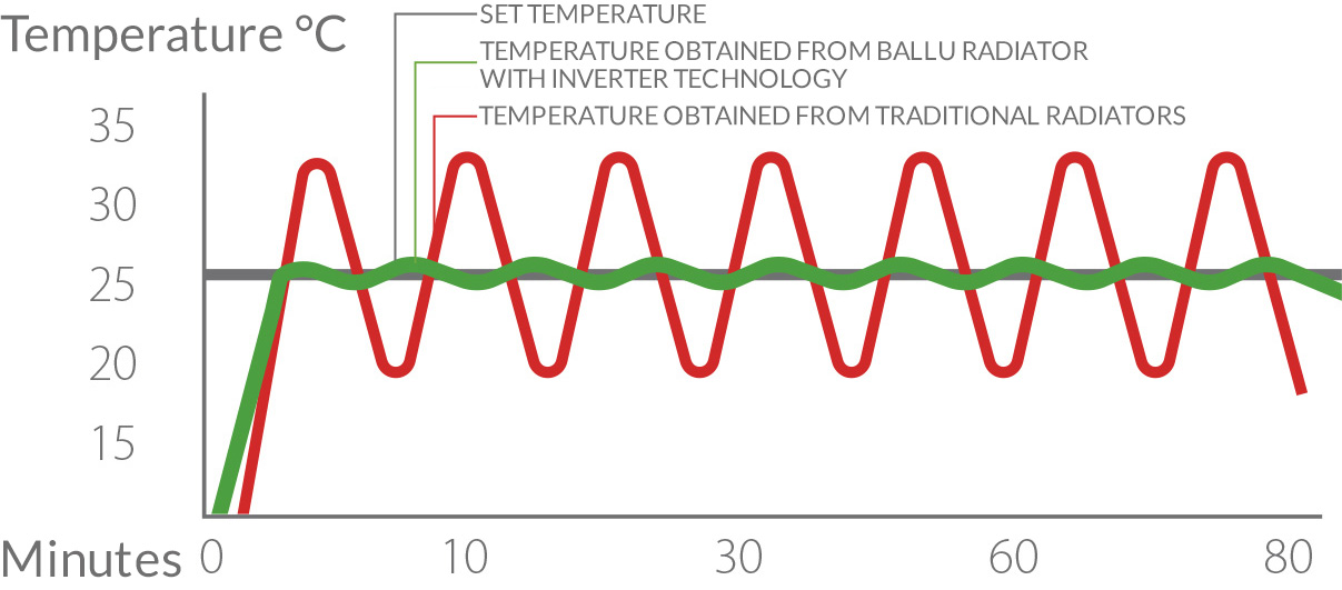 Consistent maintenance of the set temperature